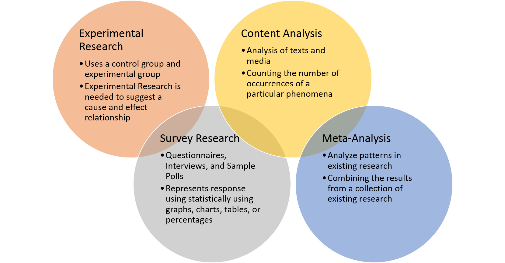 methods of conducting research Study guides and tips 5 important steps for conducting psychology experiments article your guide to psychology research methods article.
