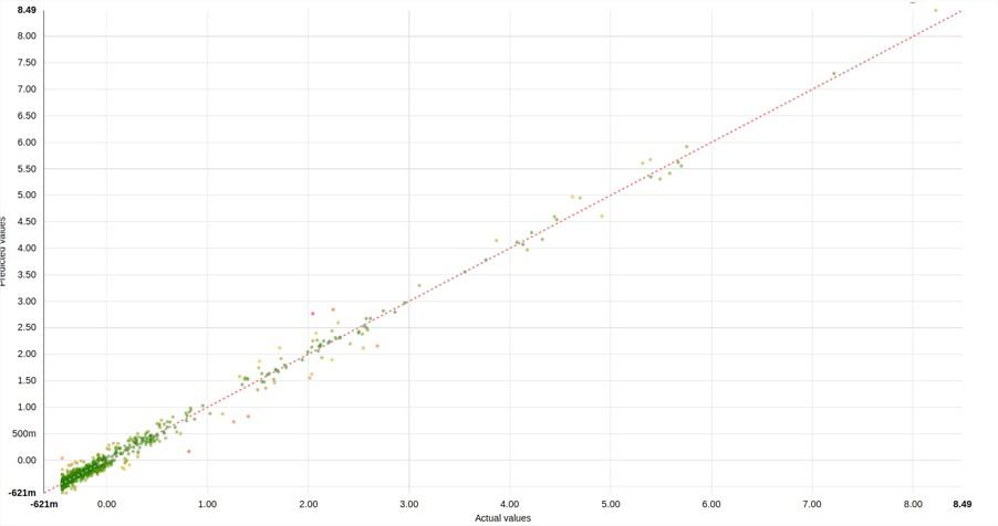 Résultat obtenu avec l'approche de regression linéaire sur la base de données la plus avancée.