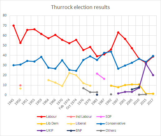Thurrock election results Thurrock election results.png