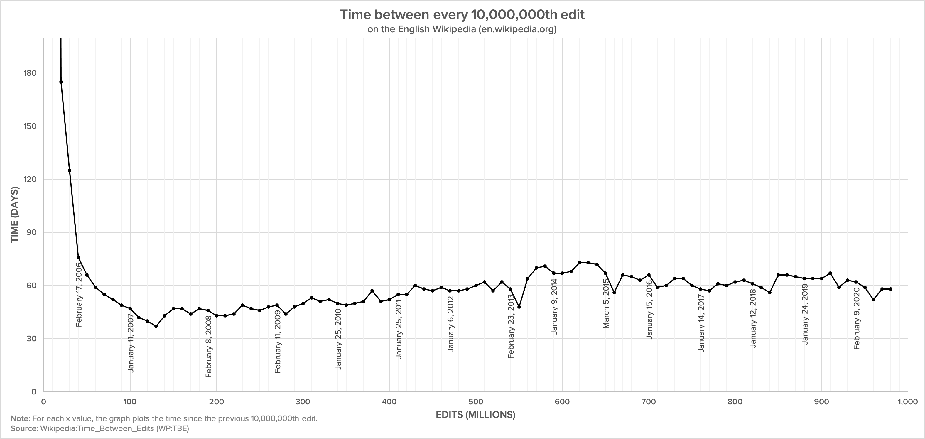 Number of days between every 10,000,000th edit from 2005 to 2012