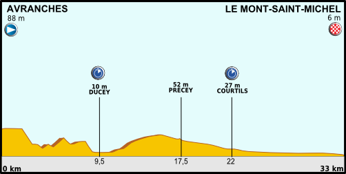 Tour de France 2013 stage 11.png