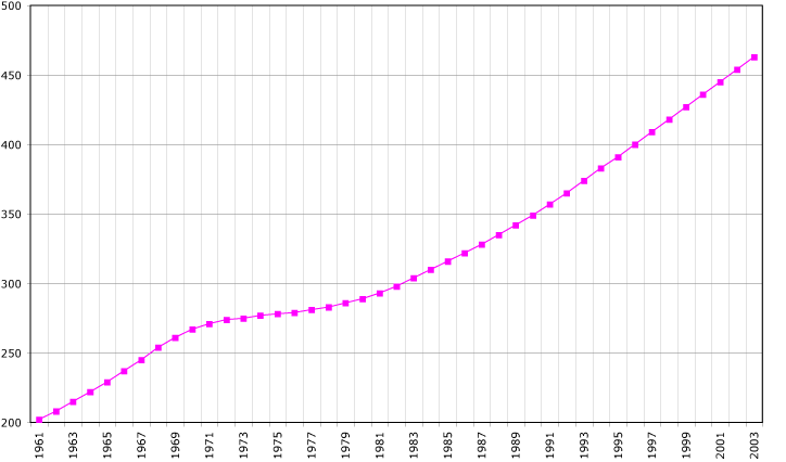 File:Cape-Verde-demography.png - Wikipedia, the free encyclopedia
