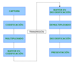 Diagrama general de un sistema de codificación-decodificación de TV