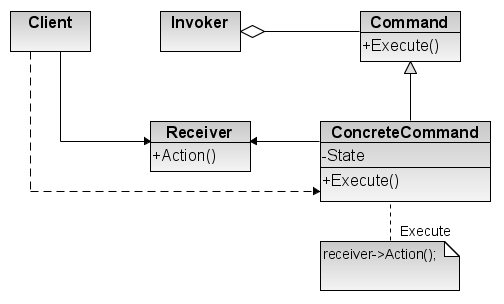 Is The Command Design Pattern Callback