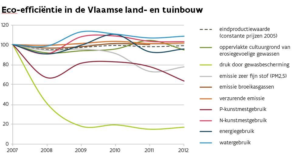Plot Diagram Maker: Bestand:Eco-efficiëntie Vlaamse landbouw.JPG - Wikipedia,Chart