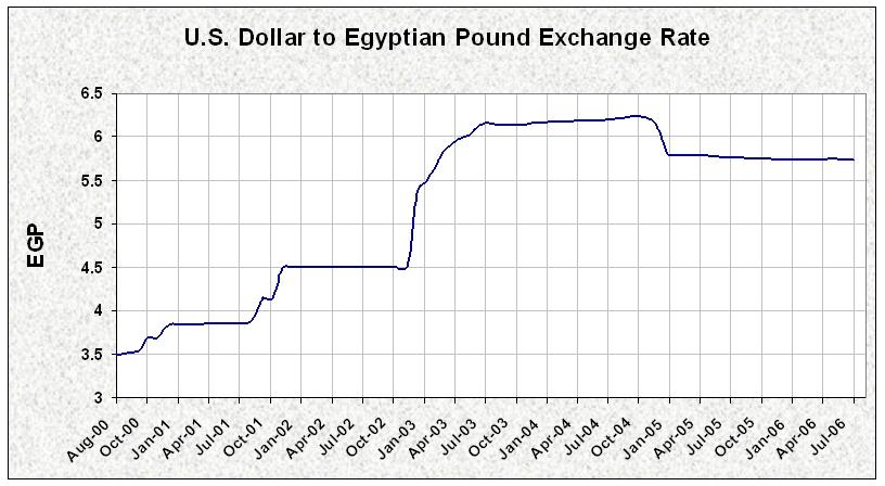 The Exchange Rate Of Us Dollar To Egyptian Pound