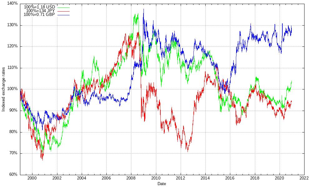 valutahistorik