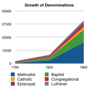 external image Growth_of_Denominations_in_America_1780_to_1860.jpg