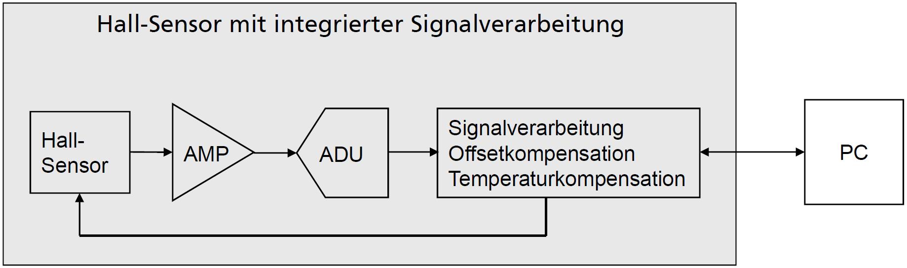 Dateihall Sensor Mit Integrierter Signalverarbeitung Wikipedia Hall