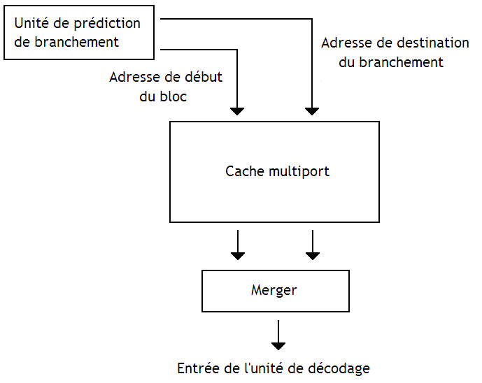 Implémentation d'un cache d'instructions autoaligné.