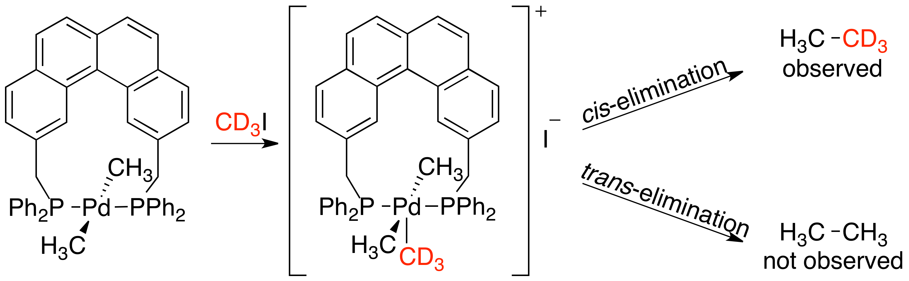 Experiment Stille file isotope labeling reductive elimination stille png wikimedia