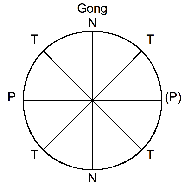 Musical Form Wikipedia Best Ternary Form Is Represented By The Pattern
