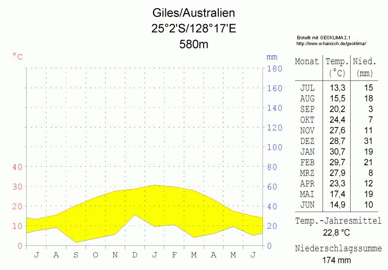 File:Klimadiagramm-Giles-Australien-metrisch-deutsch.png