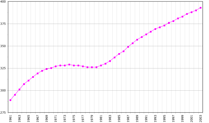 Fichier:Martinique demography.png