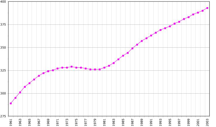 Fichier:Martinique demography.png