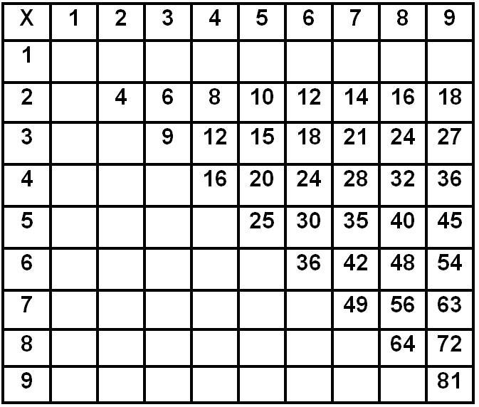 Filememorization Multiplication Tableg Wikimedia Commons