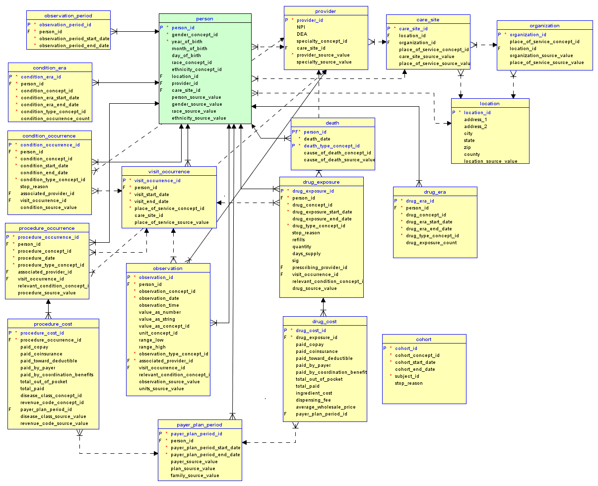 Archivo Omop Imeds Common Data Model Version 4 Png