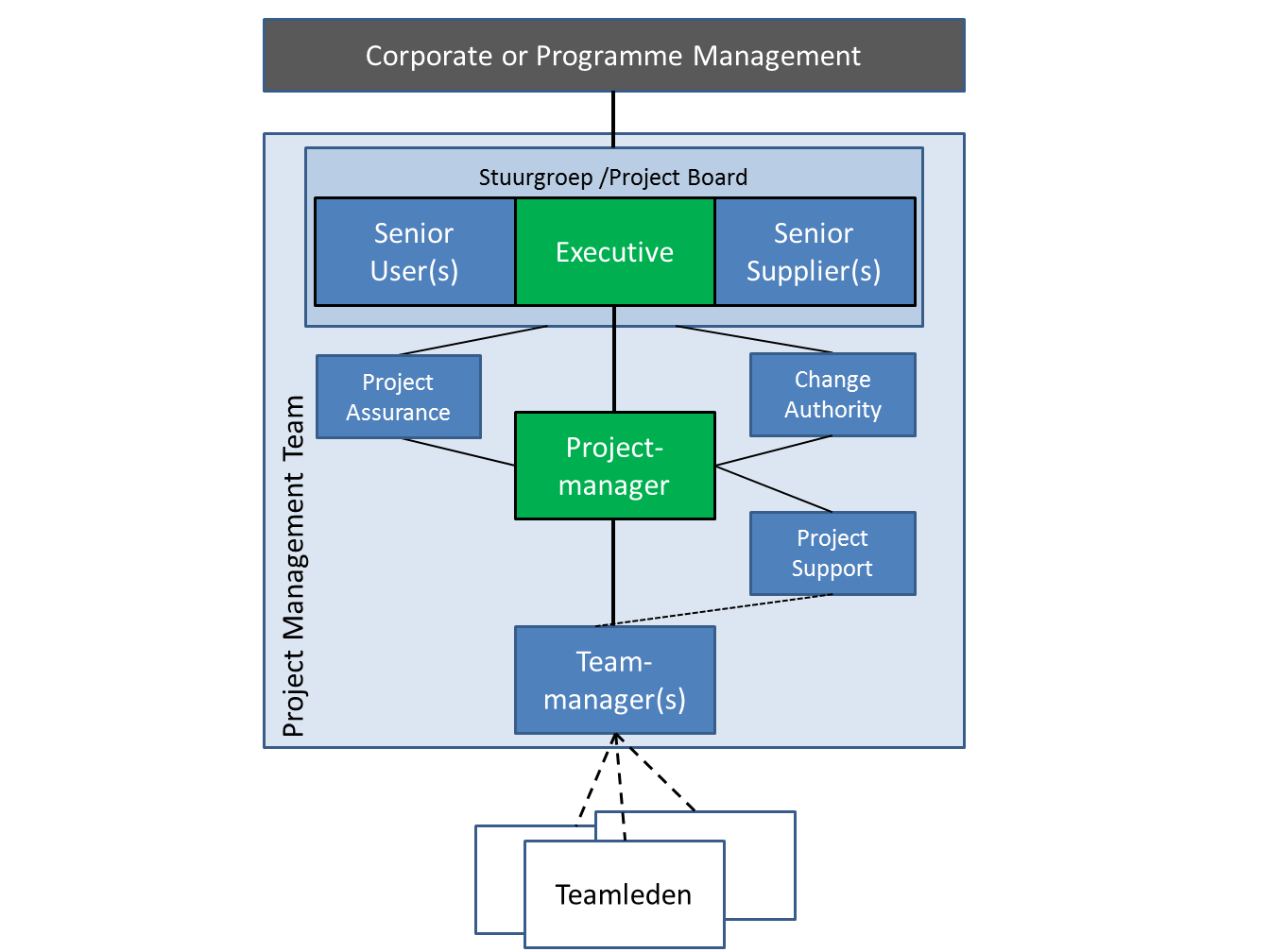 managing project 2 Managing project stakeholder - in this post we will see how to align stakeholder expectations to business goals in realistic manner & how to use pm tool.