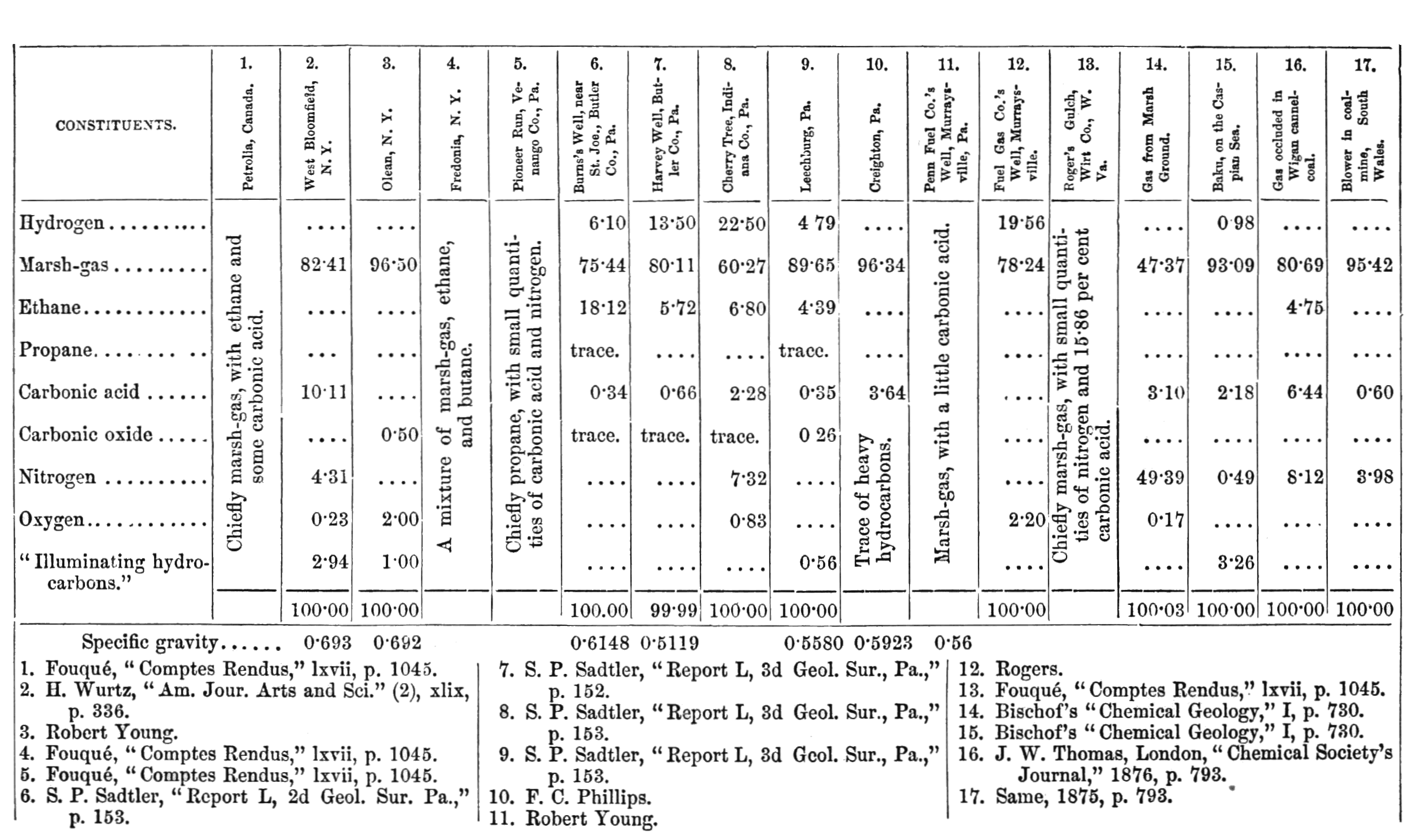 File psm v27 d230 petroleum table png wikimedia commons for Table 52 petroleum