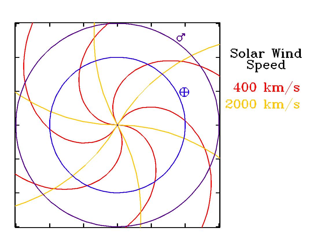 Dateiparker Spiral Wikipedia Solar Wind Diagram