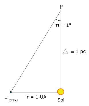 Diagrama geom�trico de la obtenci�n del p�rsec, resultado de la ecuaci�n Δ = r / tg π