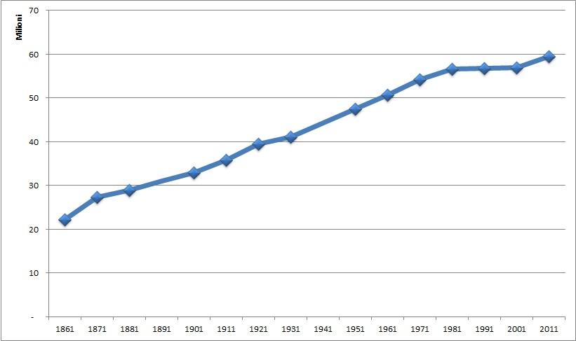 Demografia d'Italia - Wikiwand