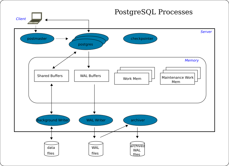 postgres how to read query plan