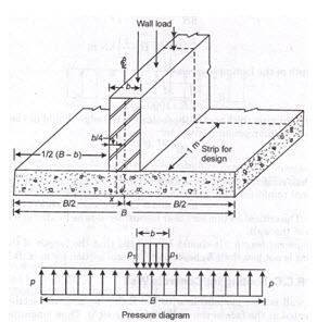 foundation wall diagram wall footing wikipedia  wall footing wikipedia