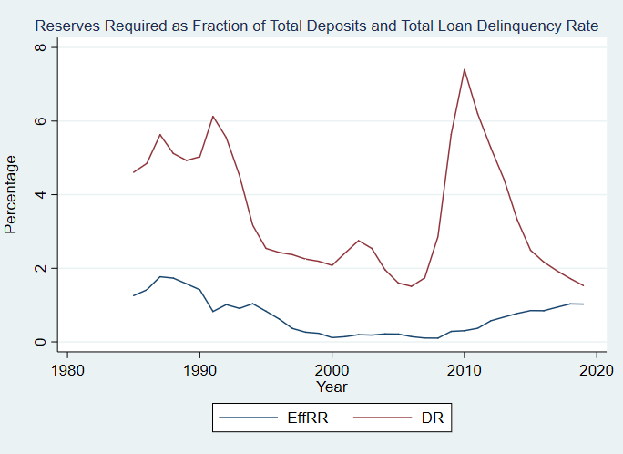 Required reserve balances divided by total commercial deposits, overall loan delinquency rate. EffRR: effective reserve ratio. DR: Delinquency Rate. Reserves Required as fraction of Total Deposits and Loan Delinquency Rate, 1984-2019.png