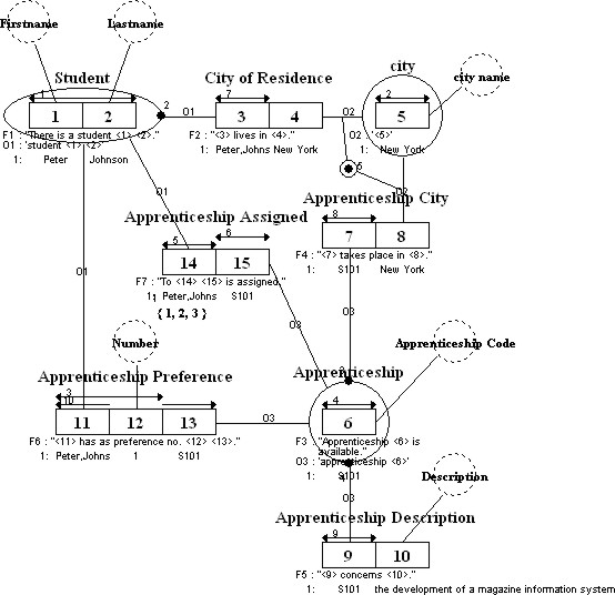 Student Apprenticeship Diagram with Constraints
