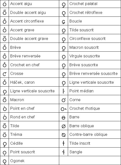Tableau Des Diacritiques Latins Point Traduction Dictionnaire Francais Anglais