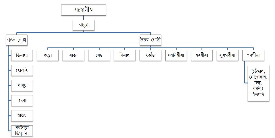 Flow Charts In Word: Thengalkacharis.jpg - Wikimedia Commons,Chart