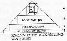 Theo van Doesburg diagram colour in architecture.jpg