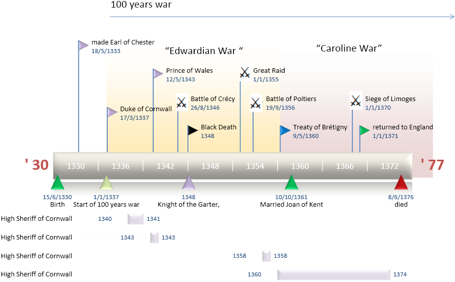 King arthur life timeline