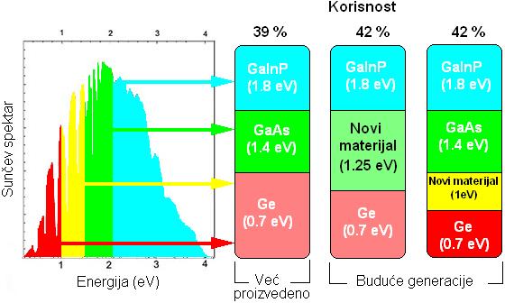 Princip rada višeslojne fotonaponske ćelije