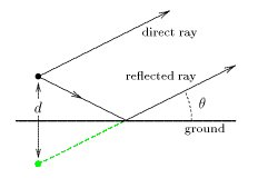 The wave reflected by earth can be considered as emitted by the image antenna.