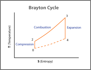 Figure 2.1: Ideal Brayton cycle