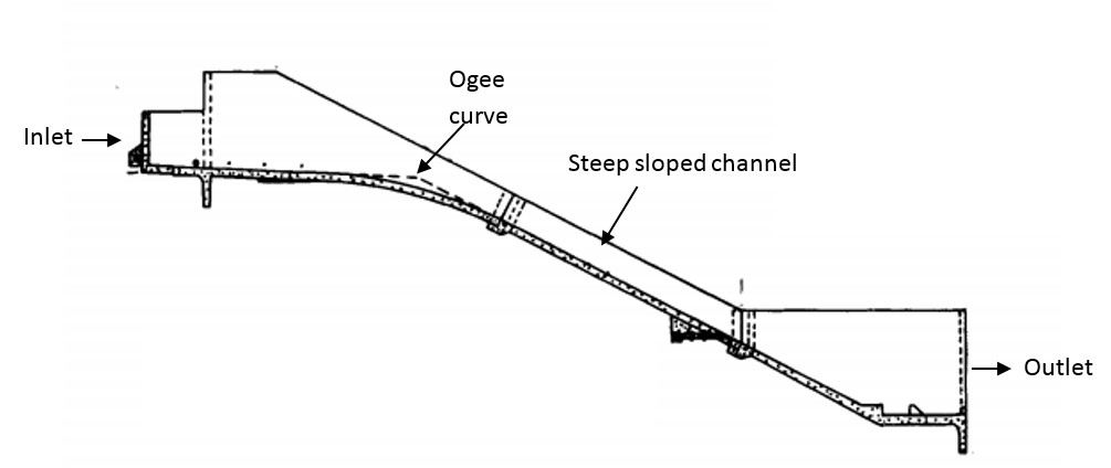 file chute spillway jpg