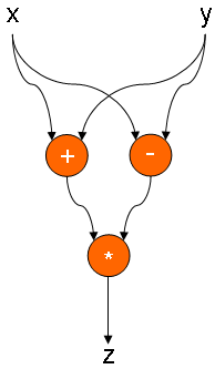 Simple data flow graph