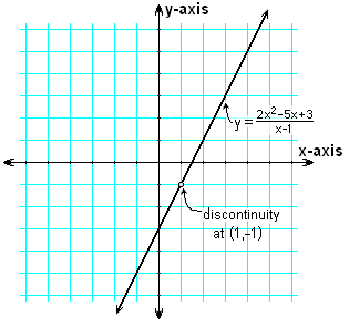 Discontinuous Linear Function.PNG
