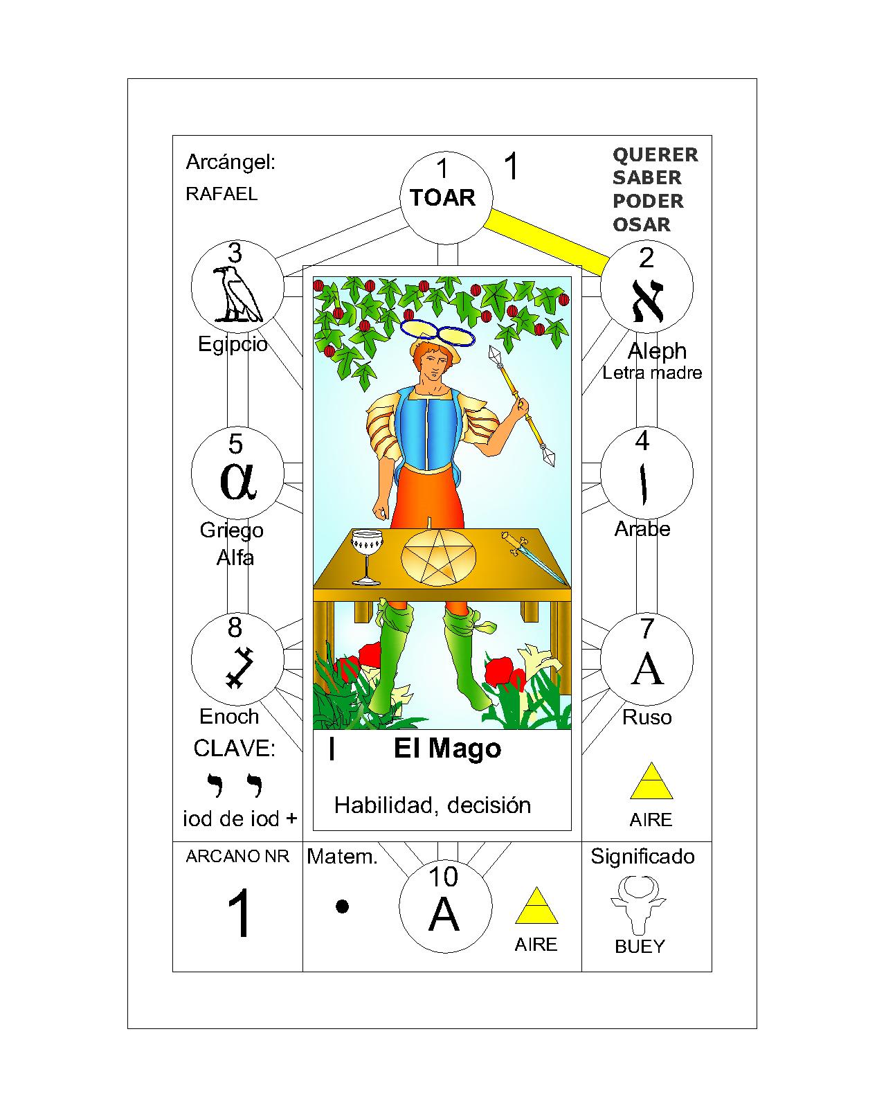 El Tarot y el amor: la carta El Mago