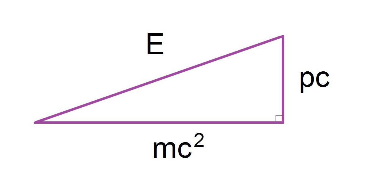 relationship between momentum and energy of light