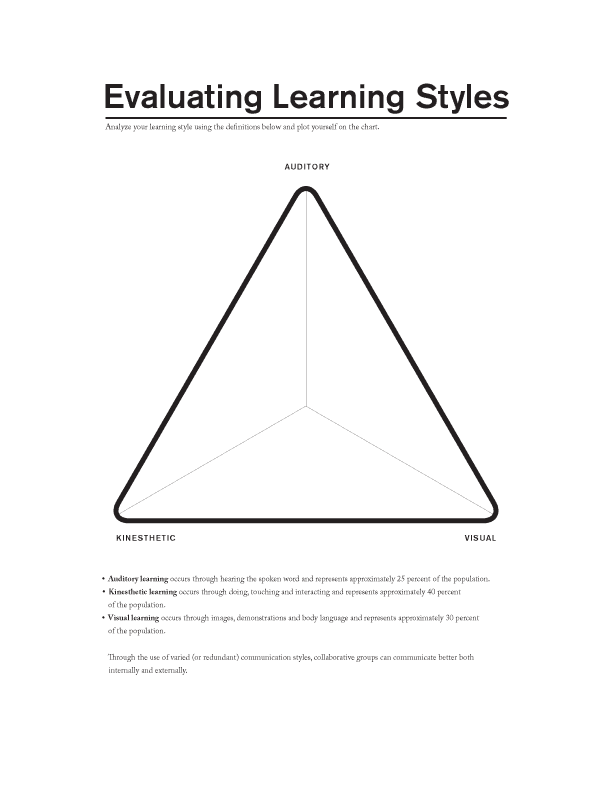 evaluate learning Learning domains cognitive | affective | psychomotor learning is not an event it is a process it is the continual growth and change in the brain's architecture that results from the many ways we take in information, process it, connect it, catalogue it, and use it (and sometimes get rid of it).