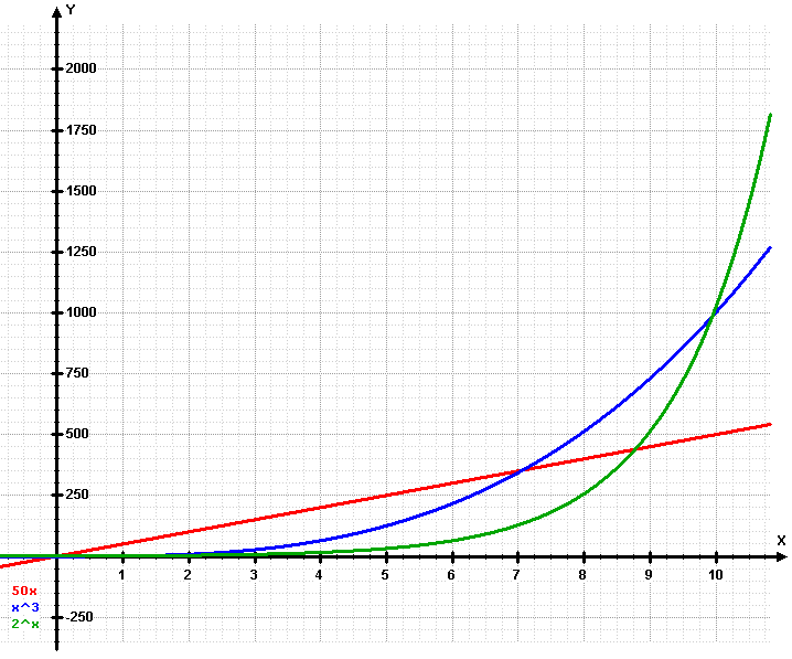 exponential vs. linear and cubic curves
