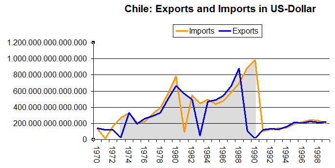 File:Imports and Expor...