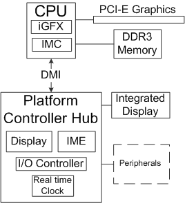 INTEL PCH INTEGRATED GRAPHICS TELECHARGER PILOTE