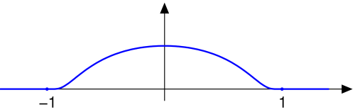 Plot of exp(-1/(1-x^2))