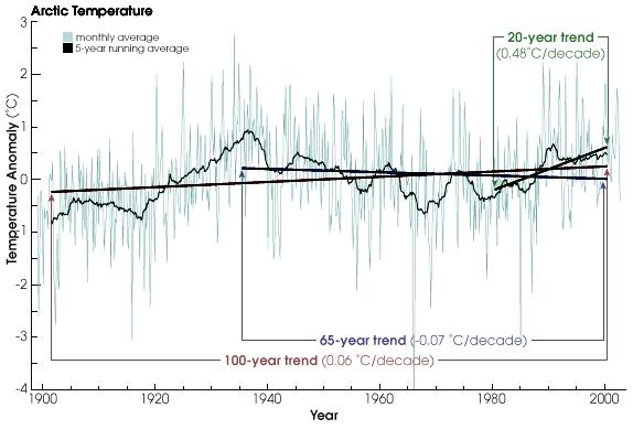 NASAarctic temp trends rt.jpg