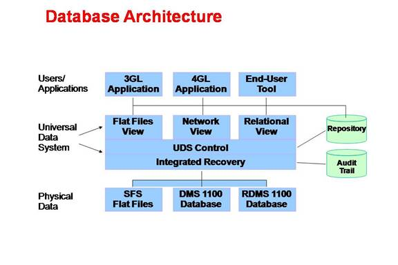 database architecture and relational databases Purchase relational database design and  the book begins by reviewing basic concepts of databases and database design,  database hardware architecture.