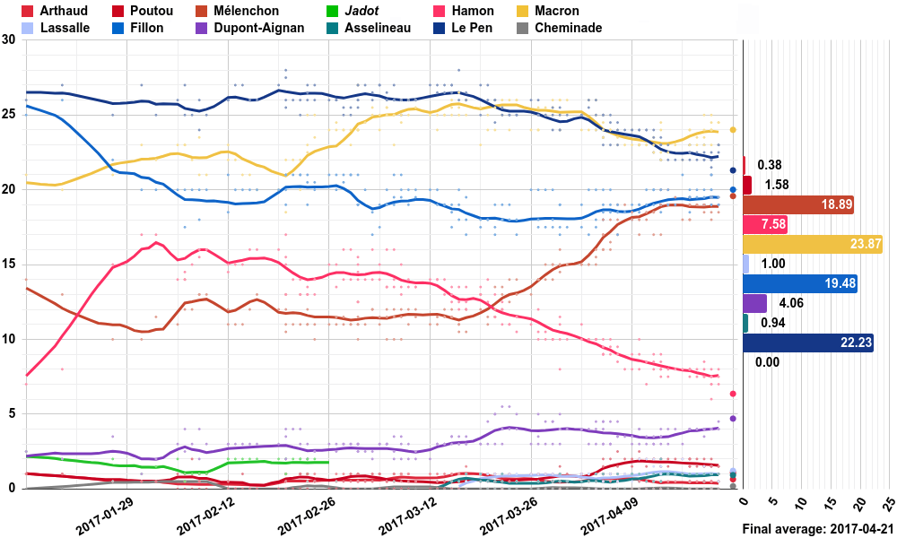 Opinion polling for the 2017 French presidential election